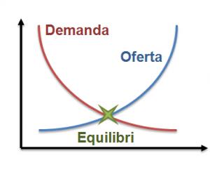 oferta-demanda